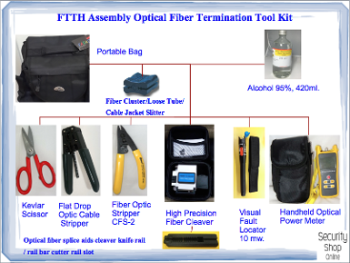 FTTH Assembly Optical Fiber Termination Tool Kit